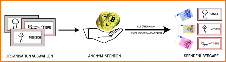 grafik_ablauf_bitcoinspenden_03_cda